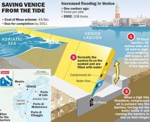 Venice's flood defense plans