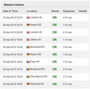 International servers checking Technology Bloggers uptime