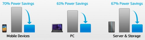 Power savings Samsung devices have