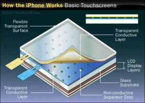 iPhone touch screen technology