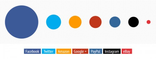Facebook, Twitter, Amazon, Google+, PayPal, Instagram and eBay ranked by active number of users