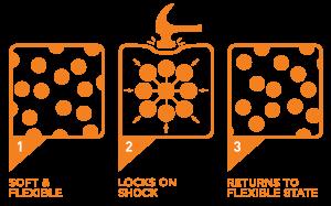D3O diagram