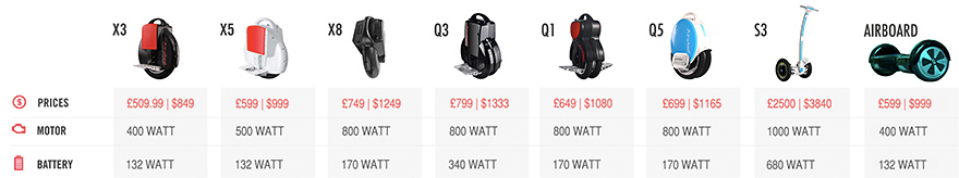 The range of different Airwheel models and their prices